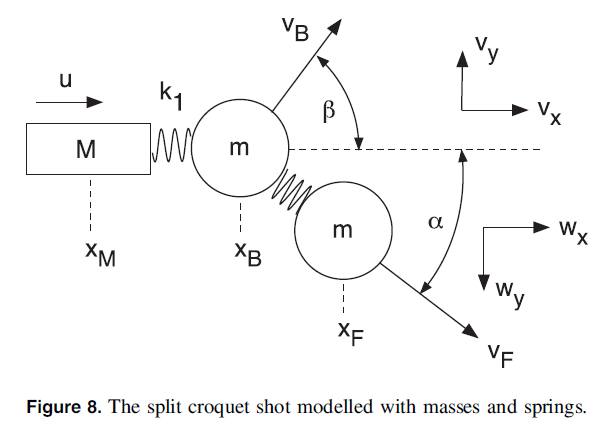 Technical Physics Of Croquet