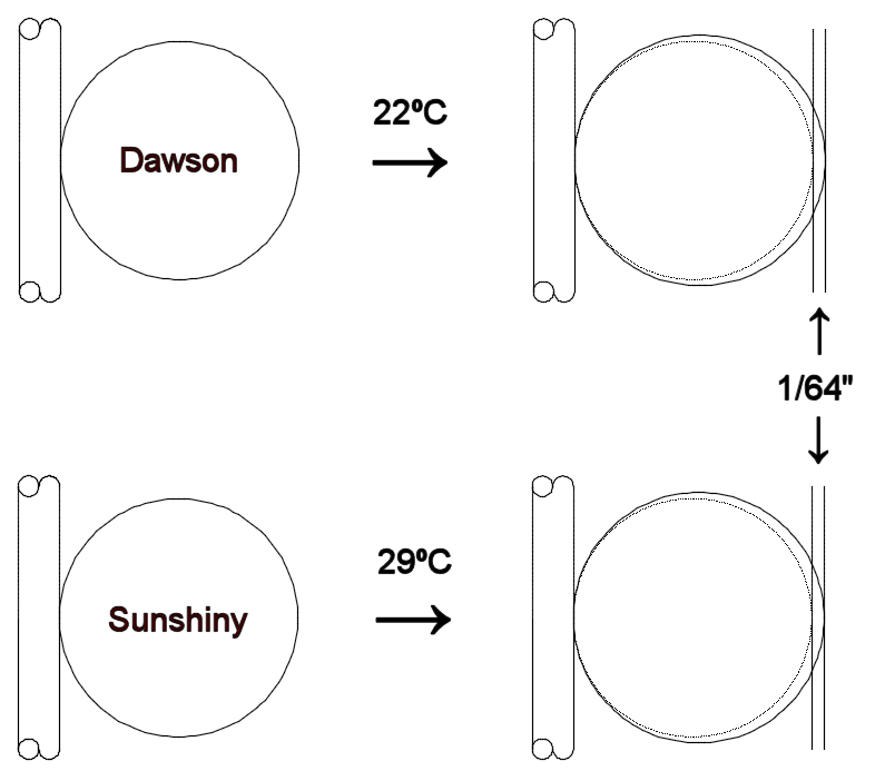 Technical Thermal Expansion Of Croquet Balls