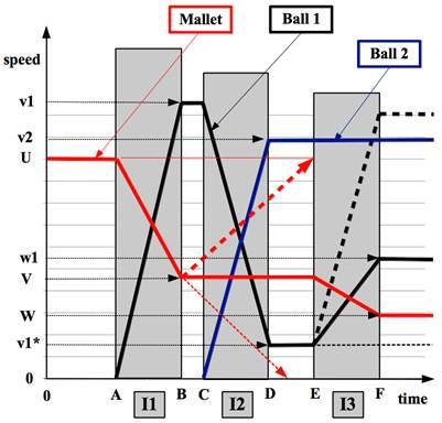 Technical Croquet Drives Pass Rolls Stop Shots And Scatter Shots